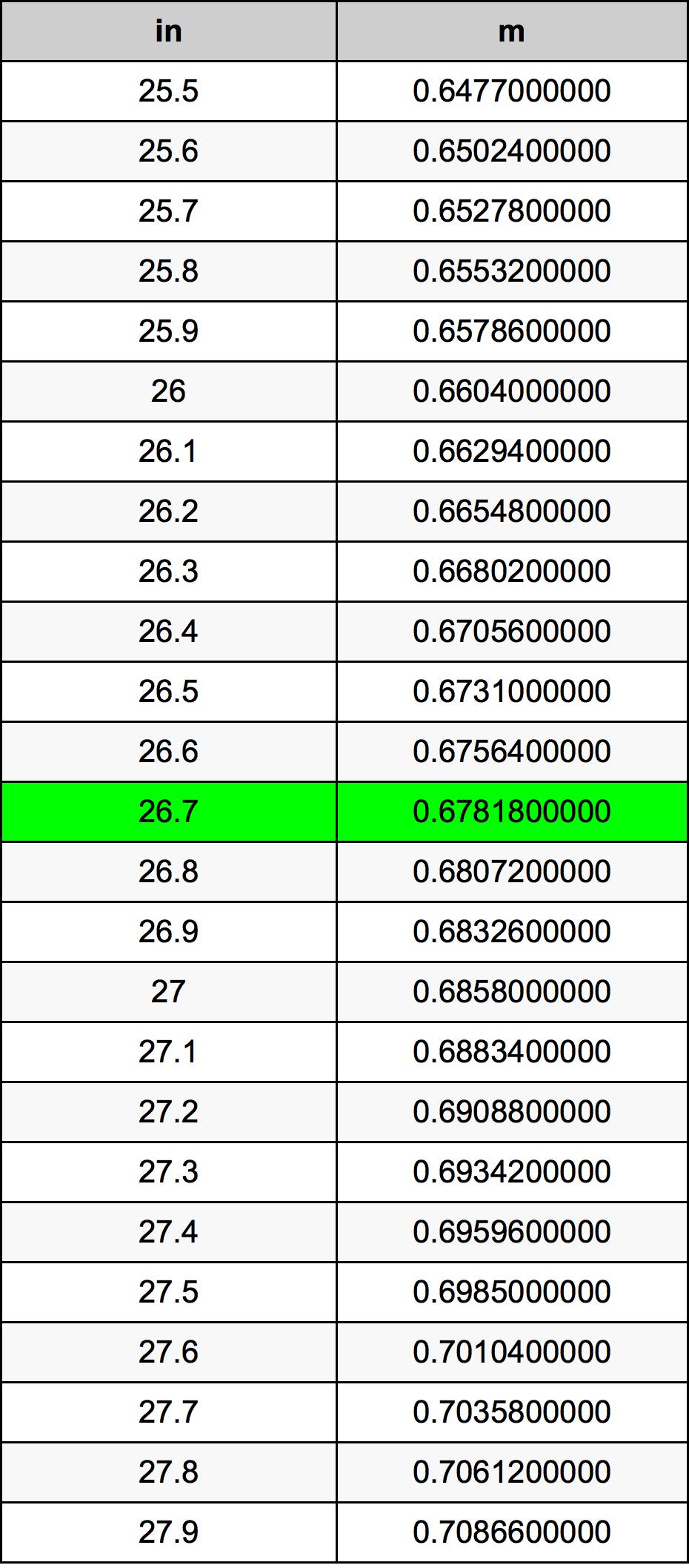26.7 인치 변환 표