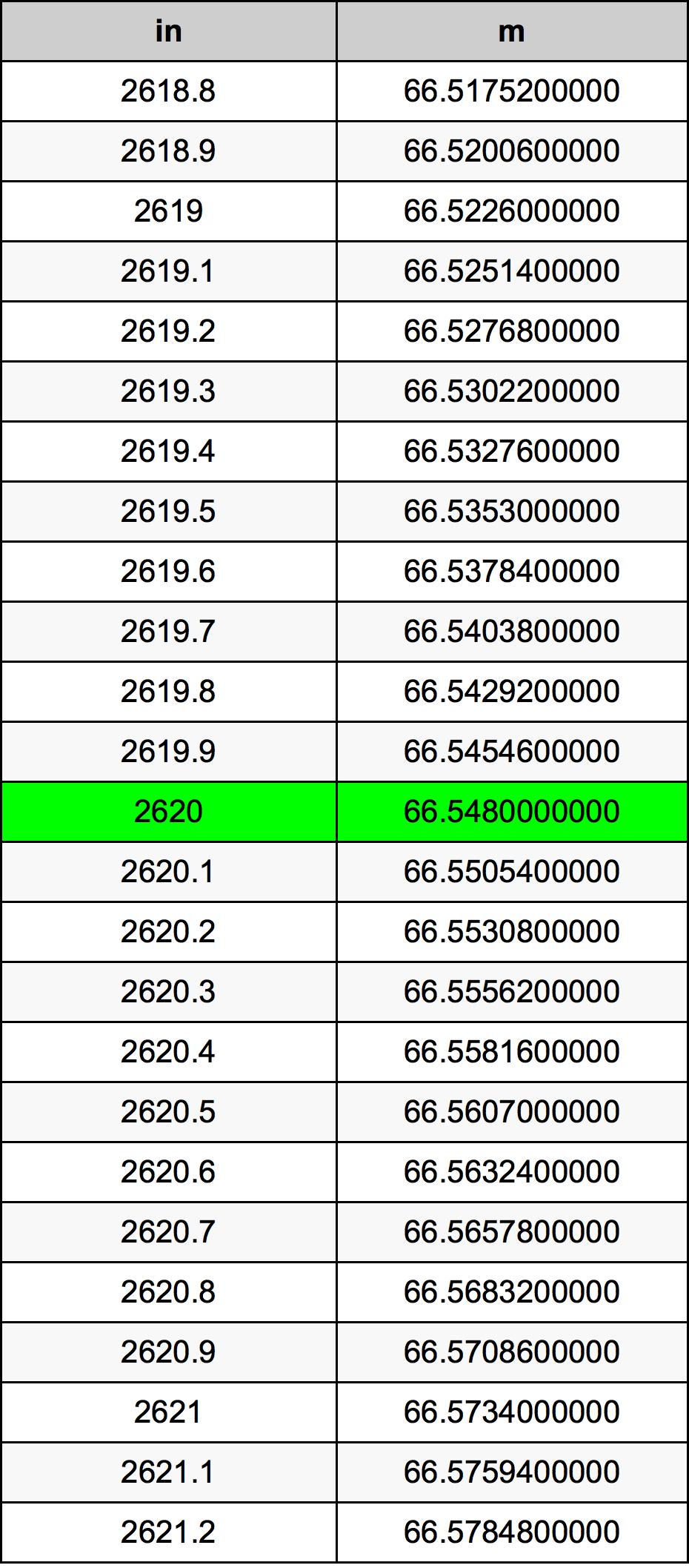 2620 Tomme konverteringstabellen