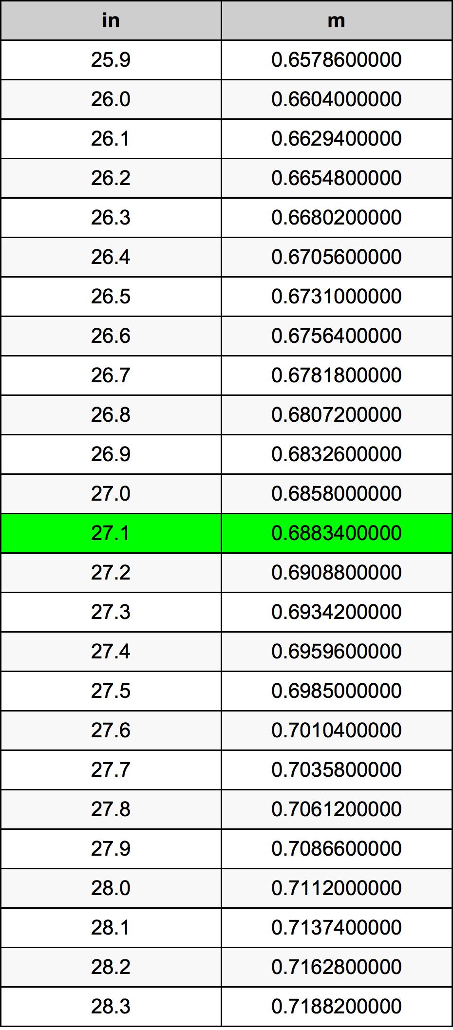 27.1 인치 변환 표