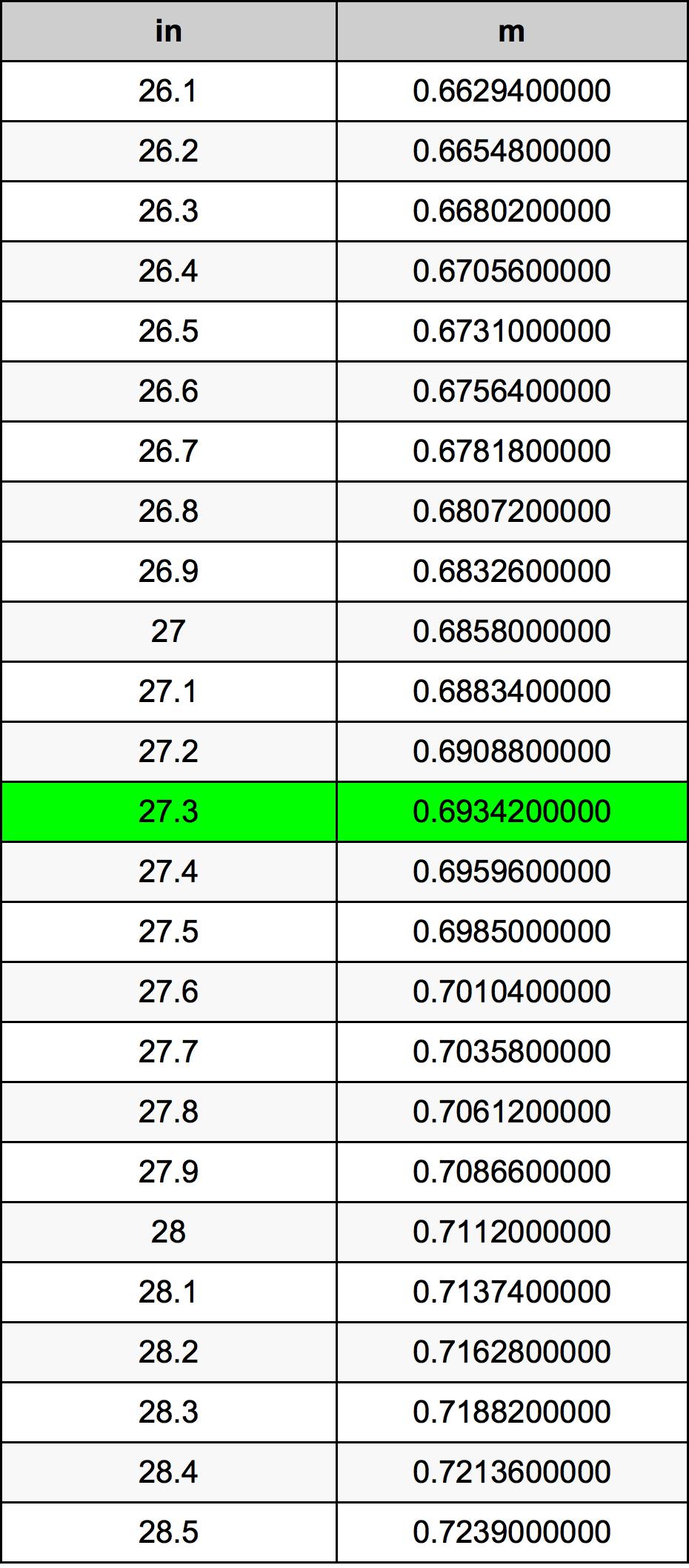 27.3 Hüvelyk átszámítási táblázat