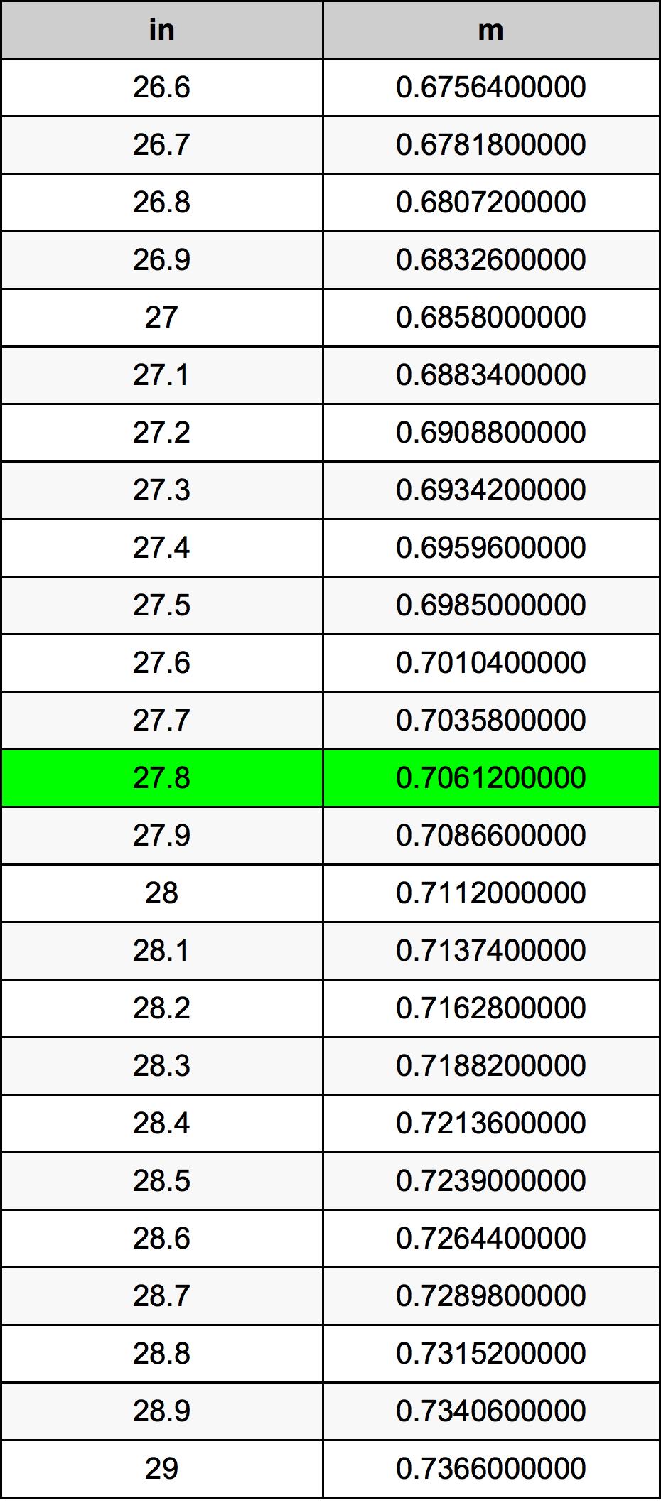 27.8 ίντσα Πίνακας Μετατροπής