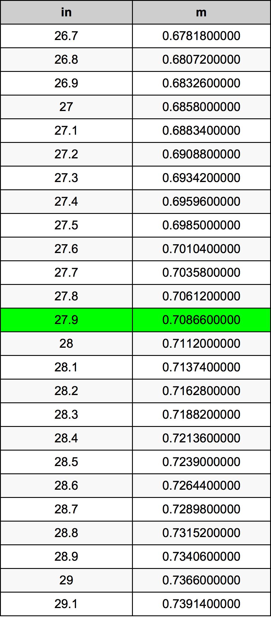 27.9 Inch konverteringstabell