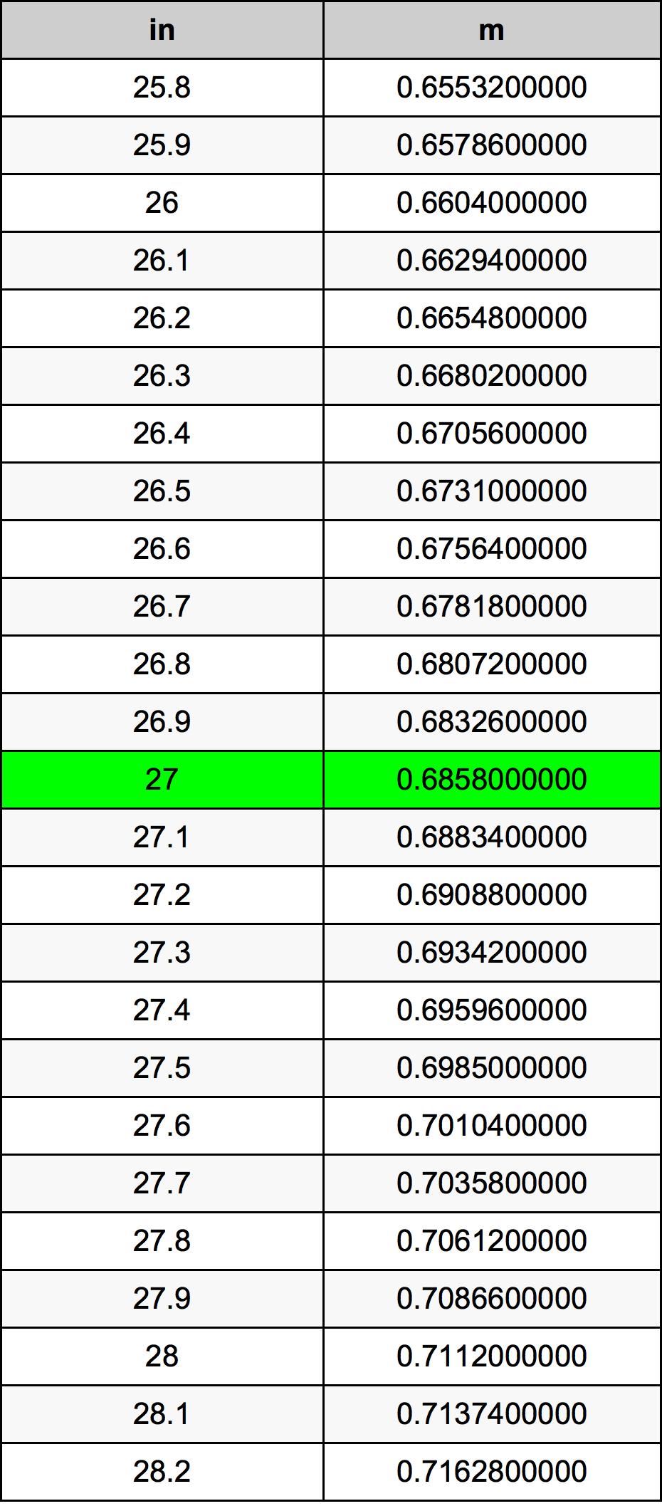 27 Pollice tabella di conversione