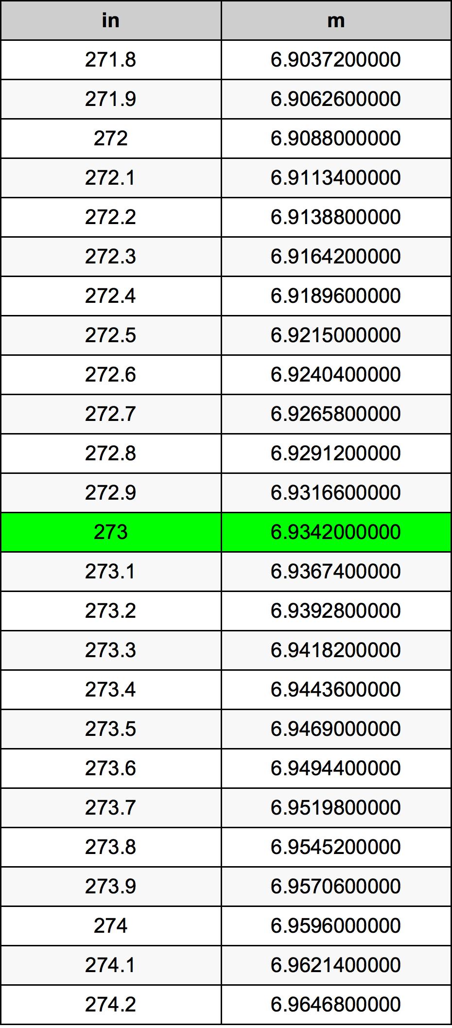 273 Țol tabelul de conversie