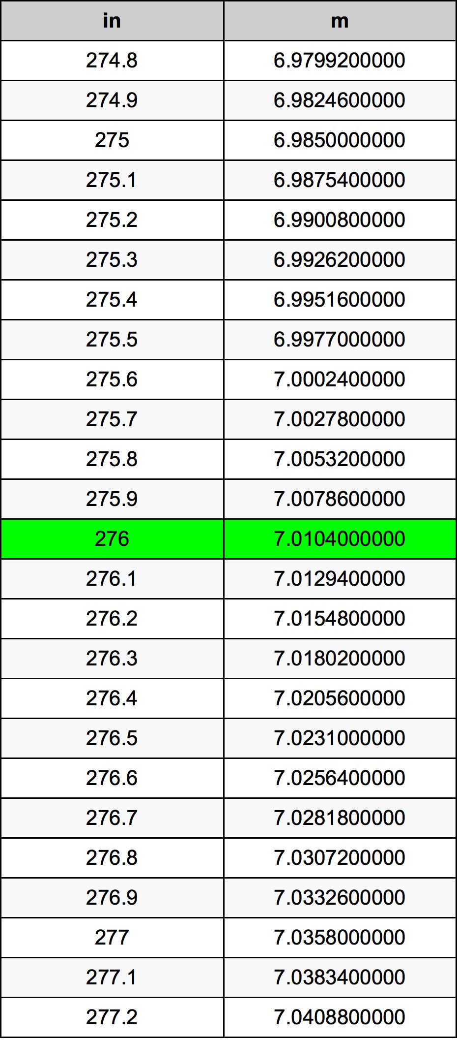 276 дюйм Таблиця перетворення