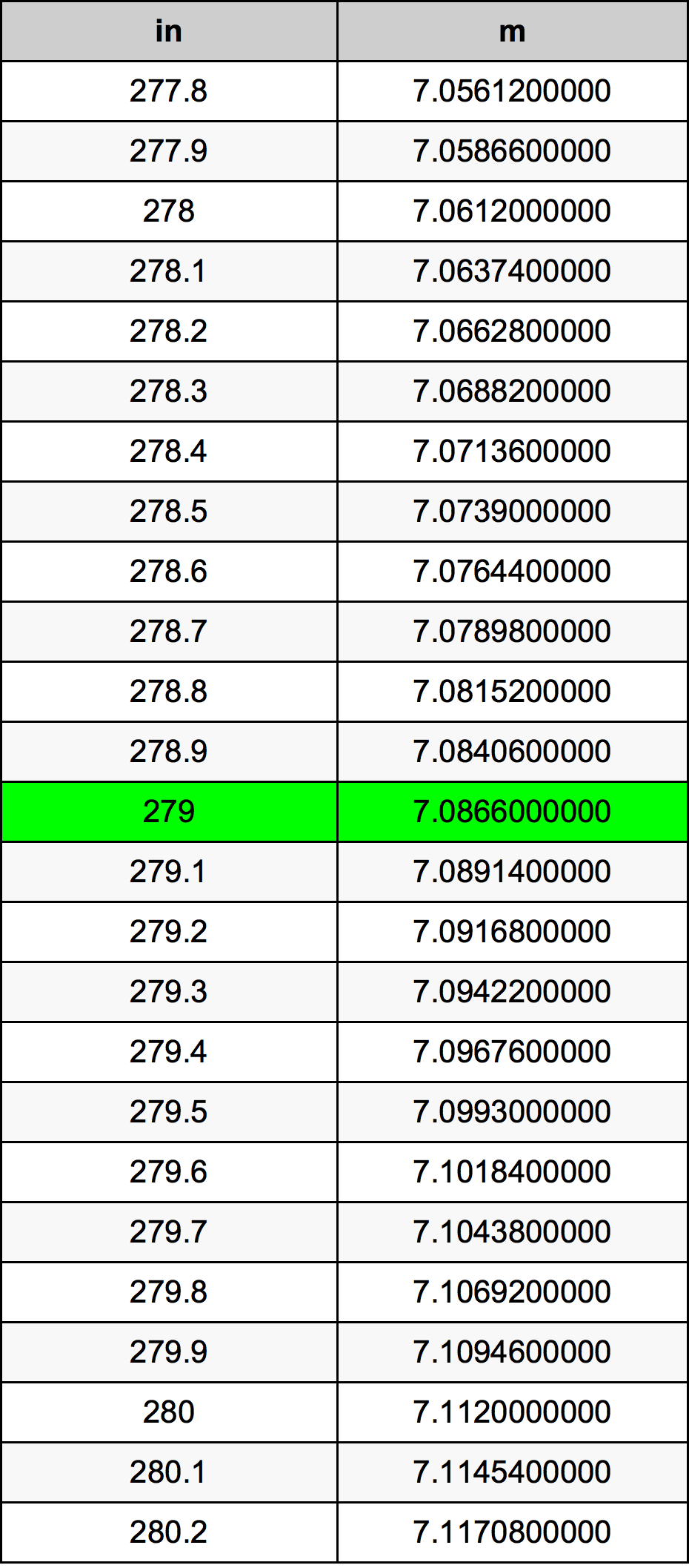 279 Polegada tabela de conversão