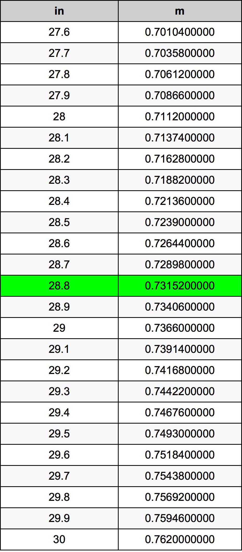 28.8 дюйм Таблица преобразования