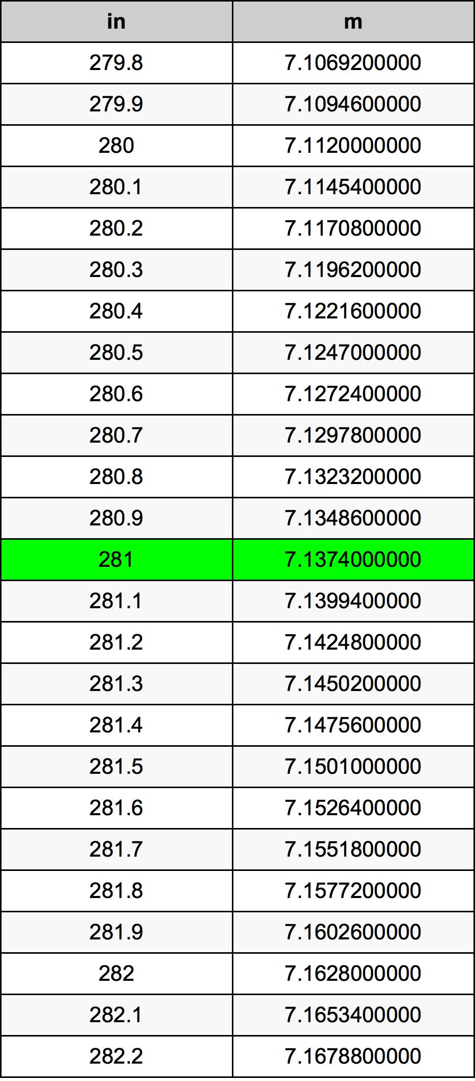 281 Tomme omregningstabel