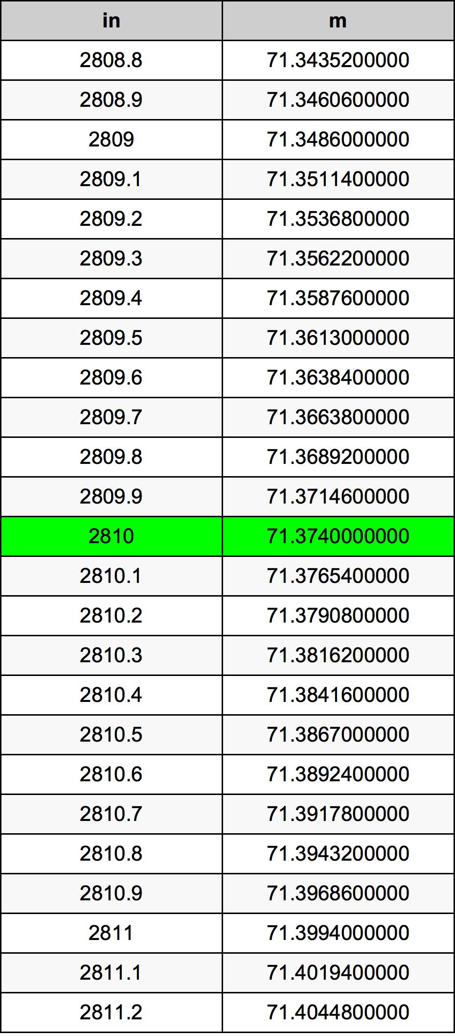2810 इंच रूपांतरण सारणी