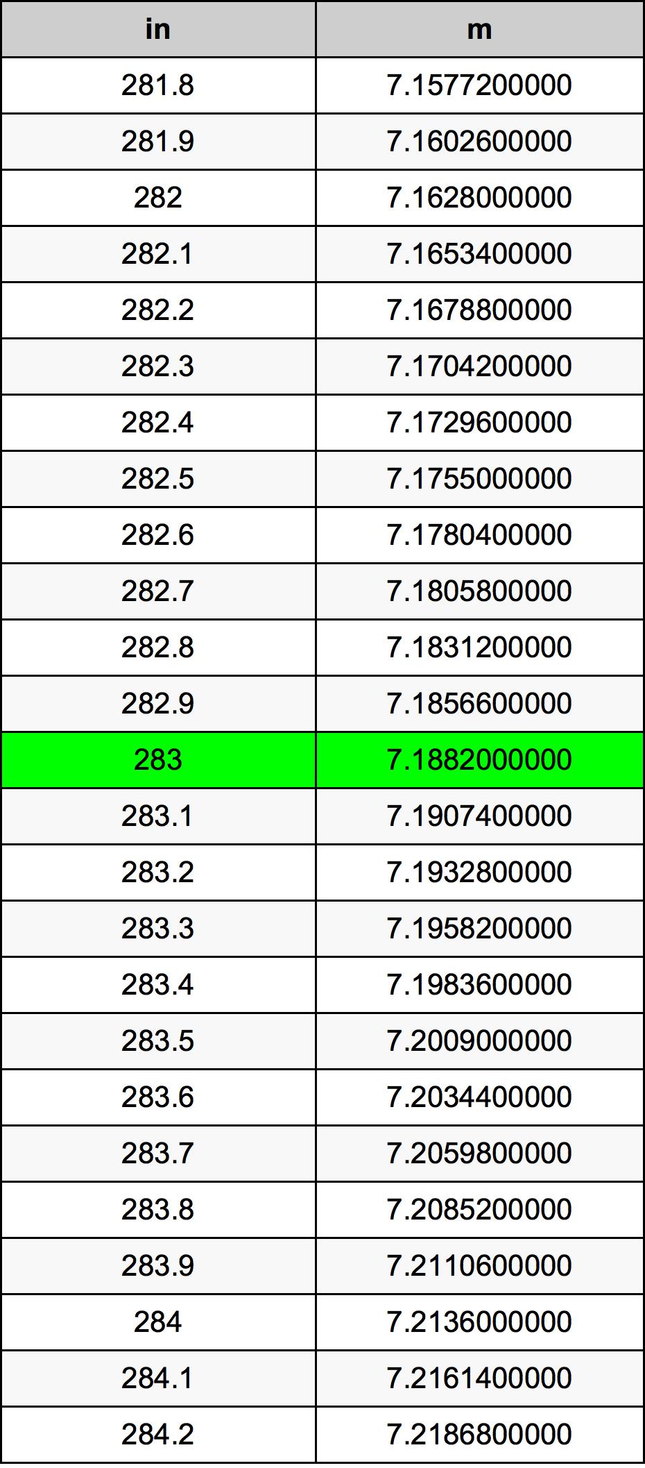 283 инч Таблица за преобразуване