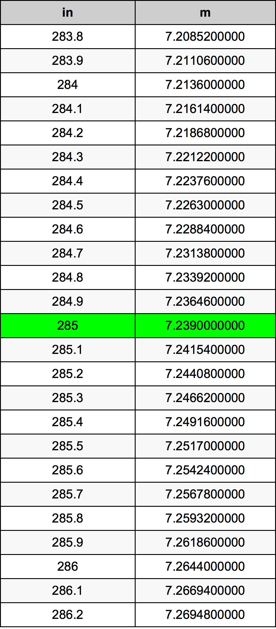 285 Inci konversi tabel
