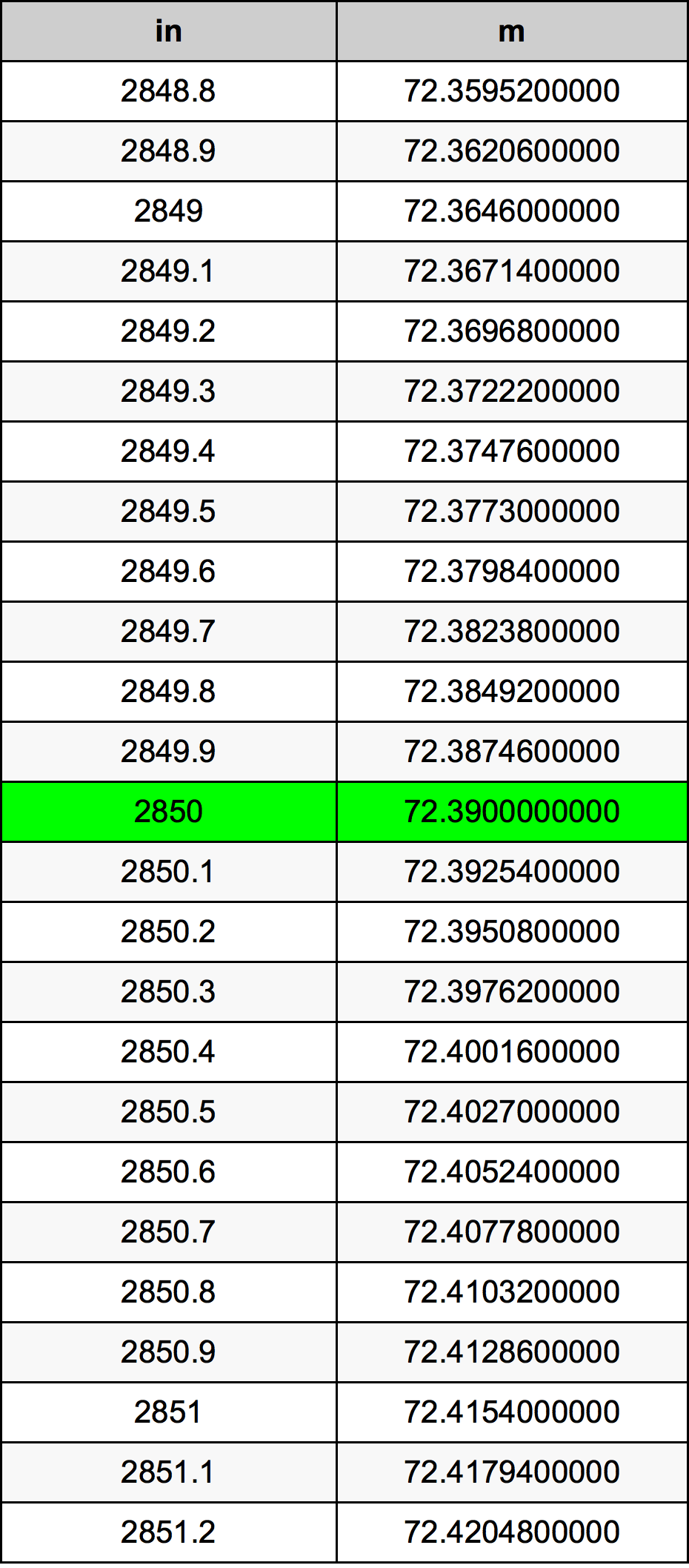 2850 Colis konversijos lentelę