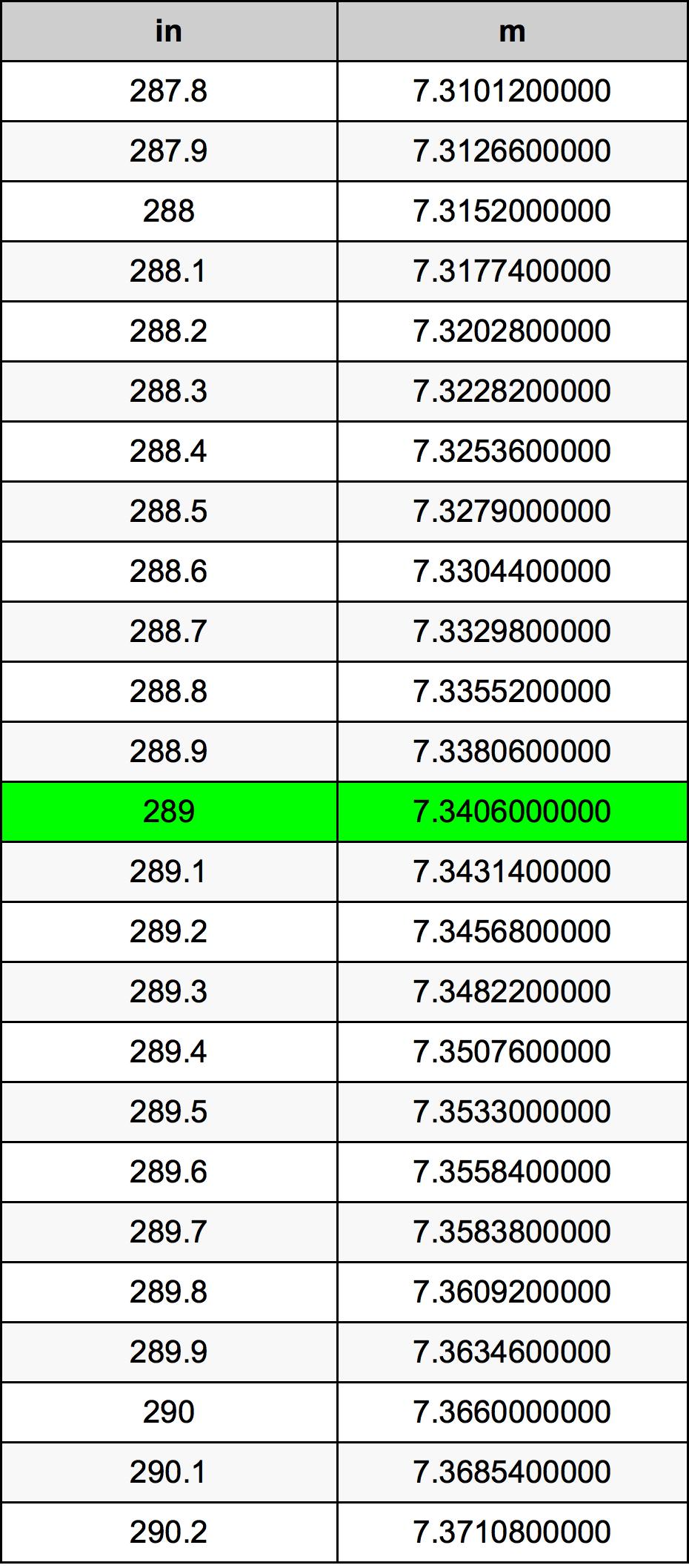 289 Tomme konverteringstabellen