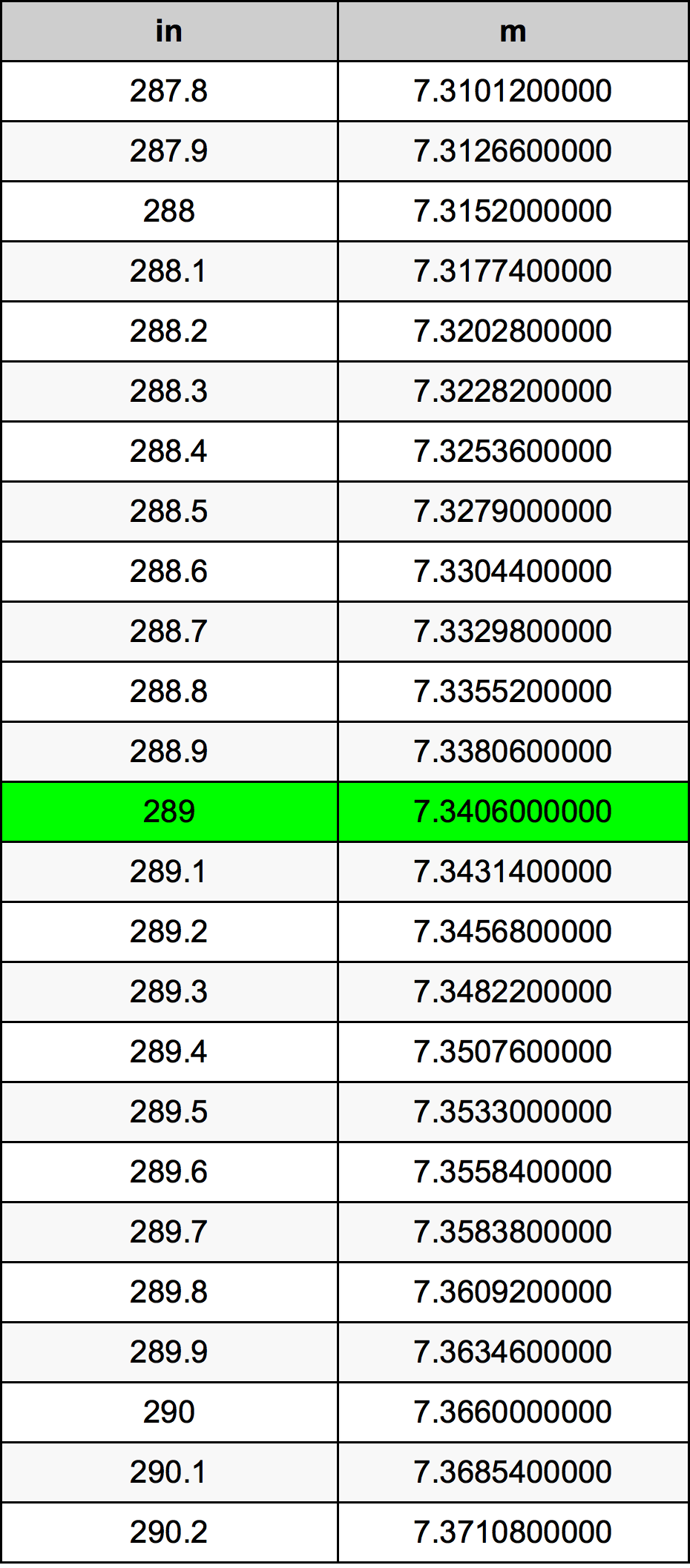 289 Inci konversi tabel