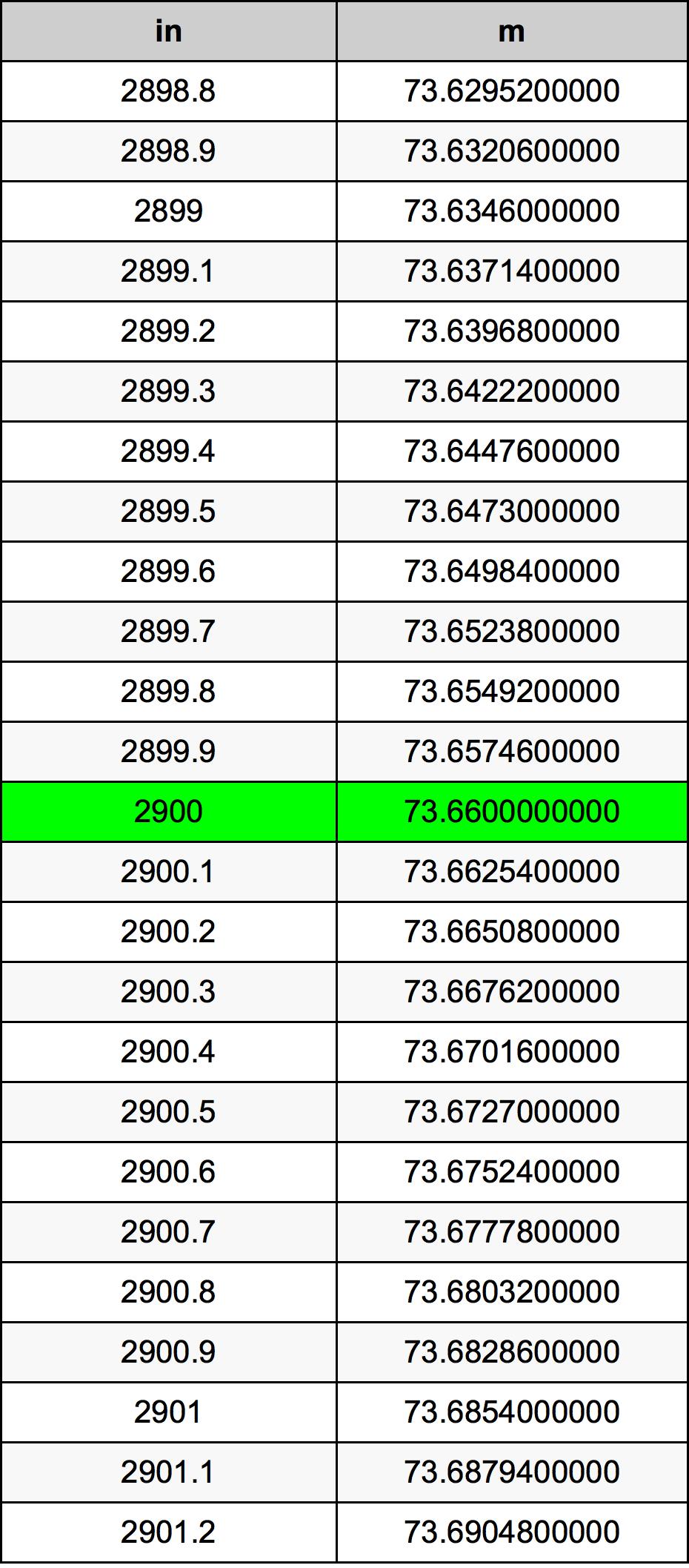2900 Inch konverteringstabell