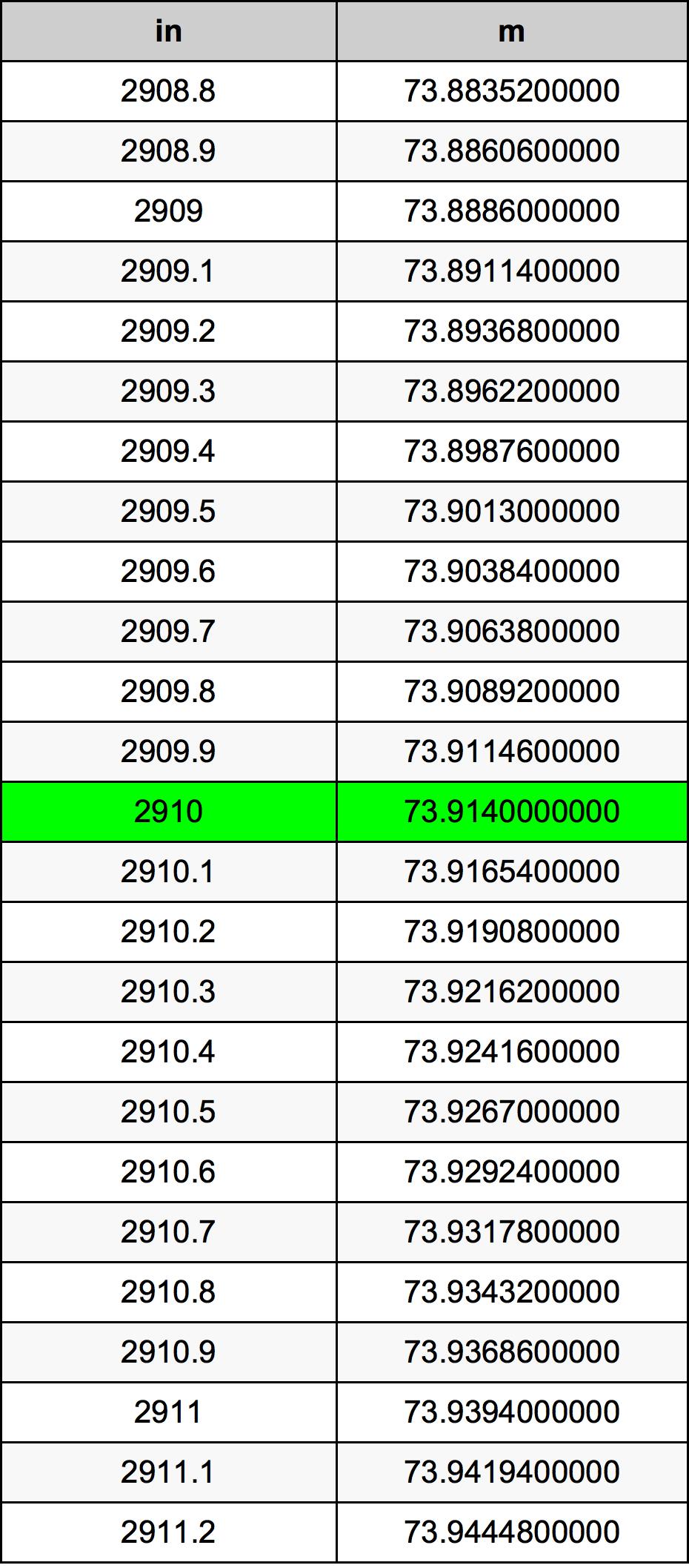 2910 Pulgada Tabla de conversión
