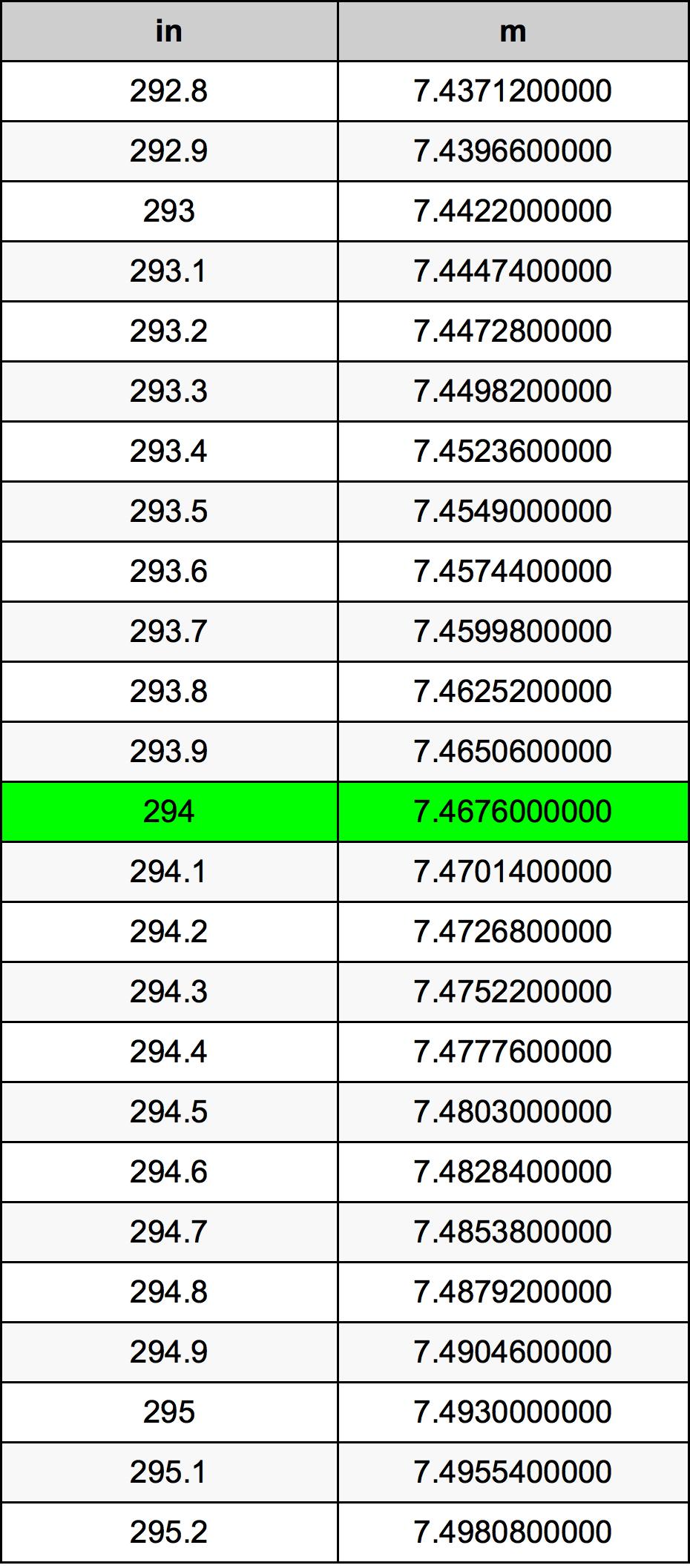 294 Colis konversijos lentelę