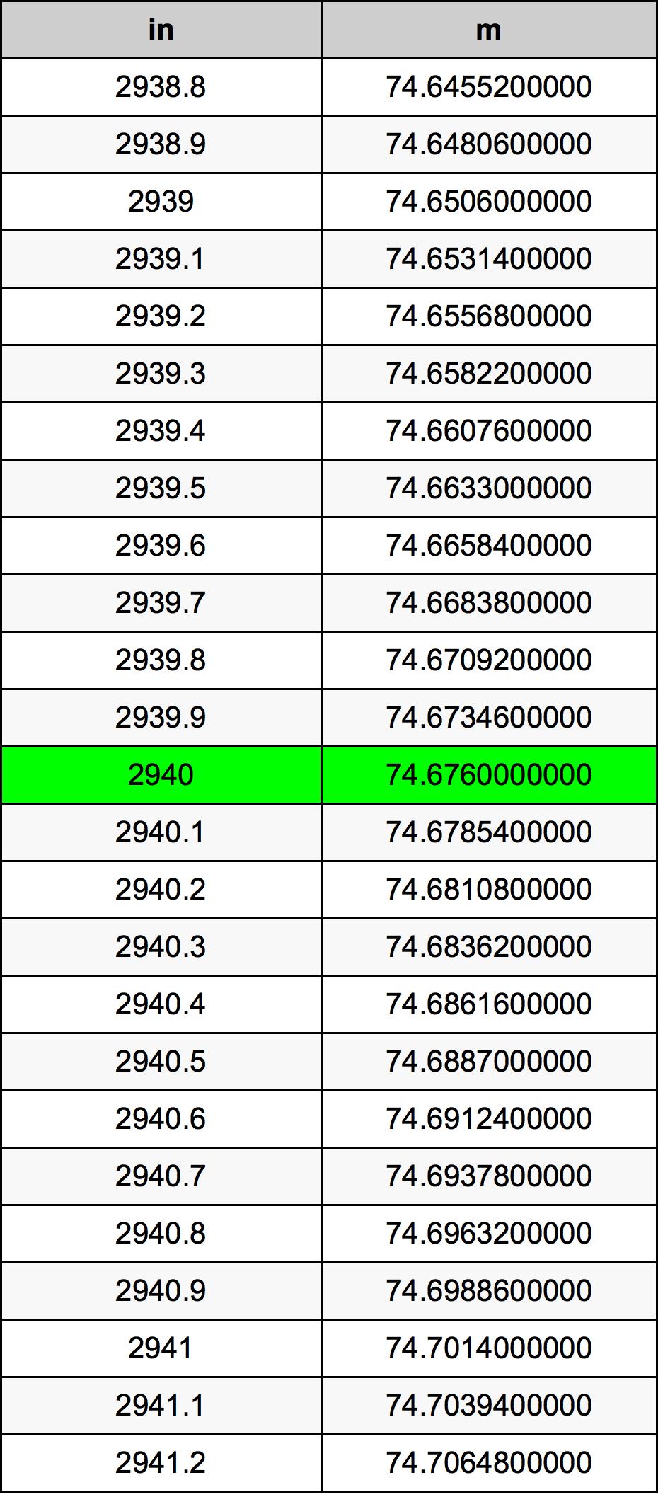 2940 Palec prevodná tabuľka
