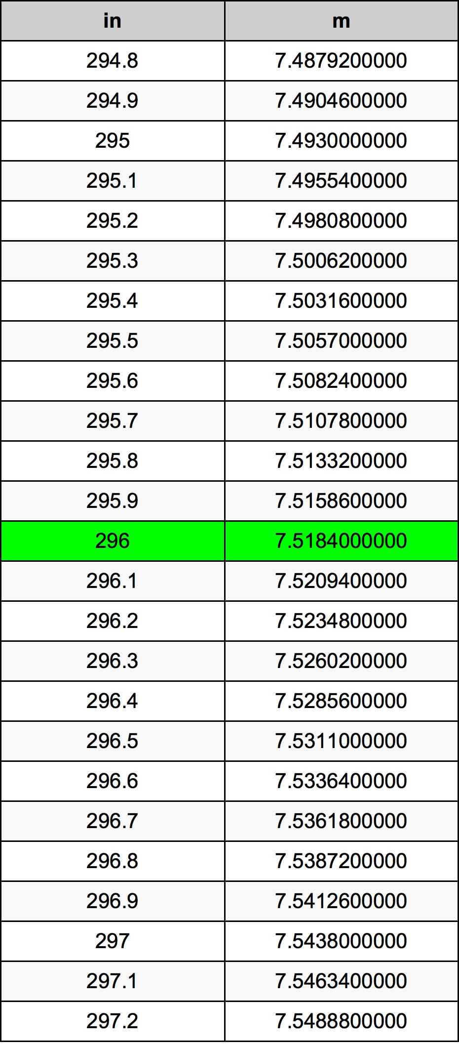 296 дюйм Таблица преобразования