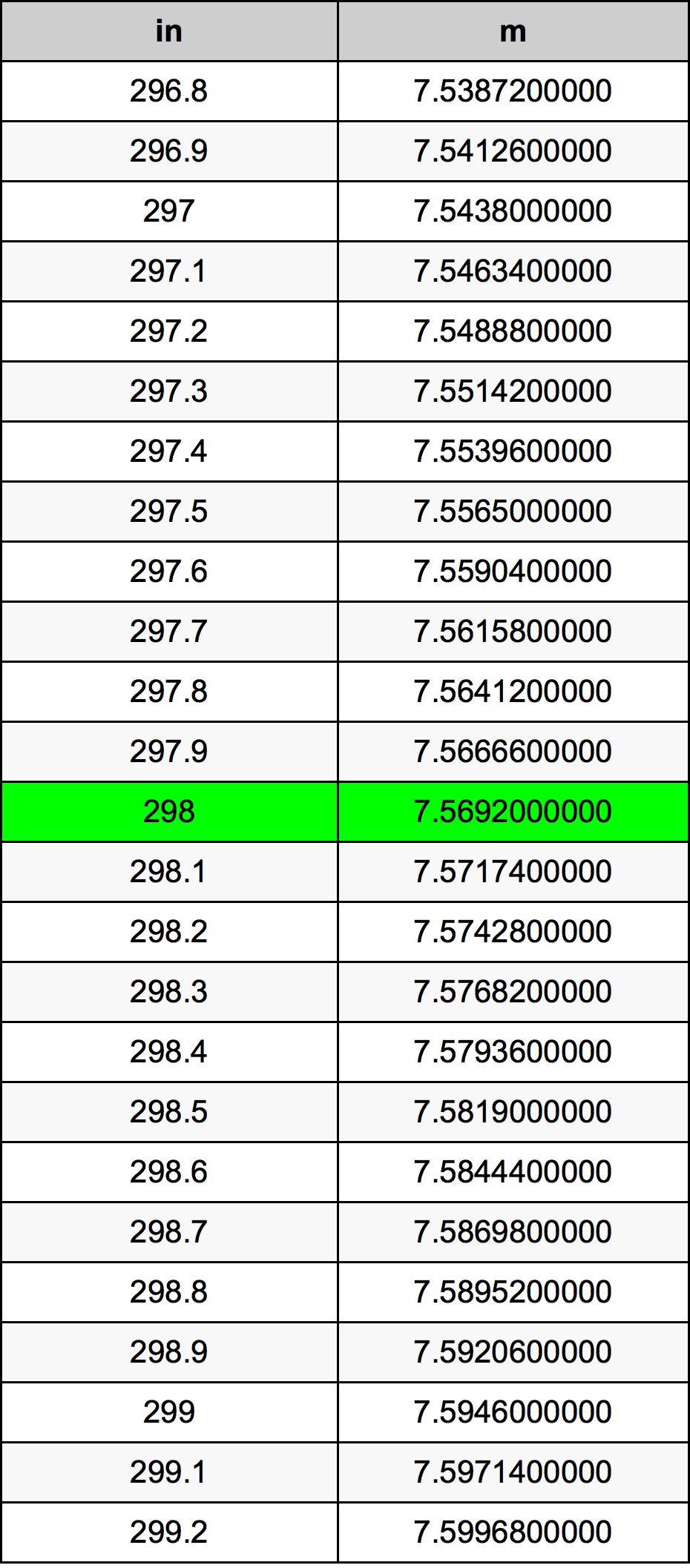 298 Pouce table de conversion