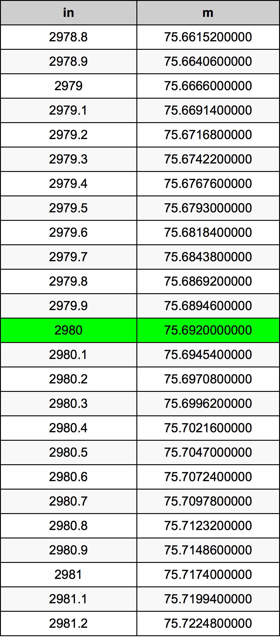2980 Pulgada Tabla de conversión