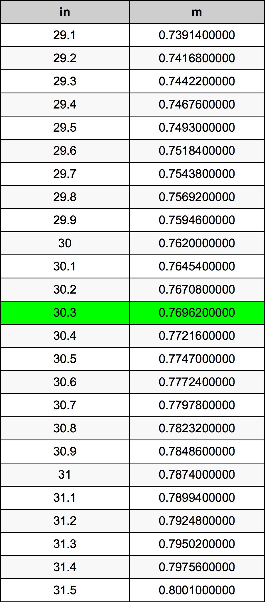 30.3 дюйм Таблица преобразования
