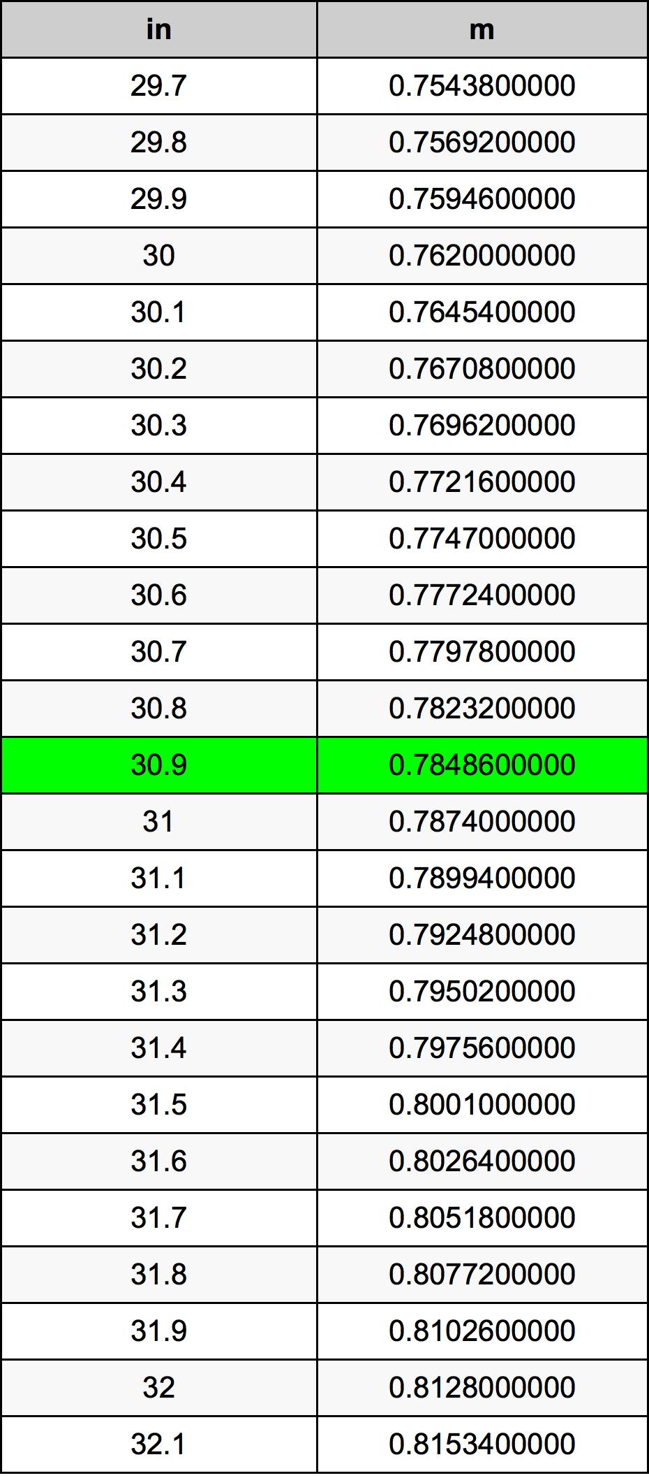 30.9 Inç Table