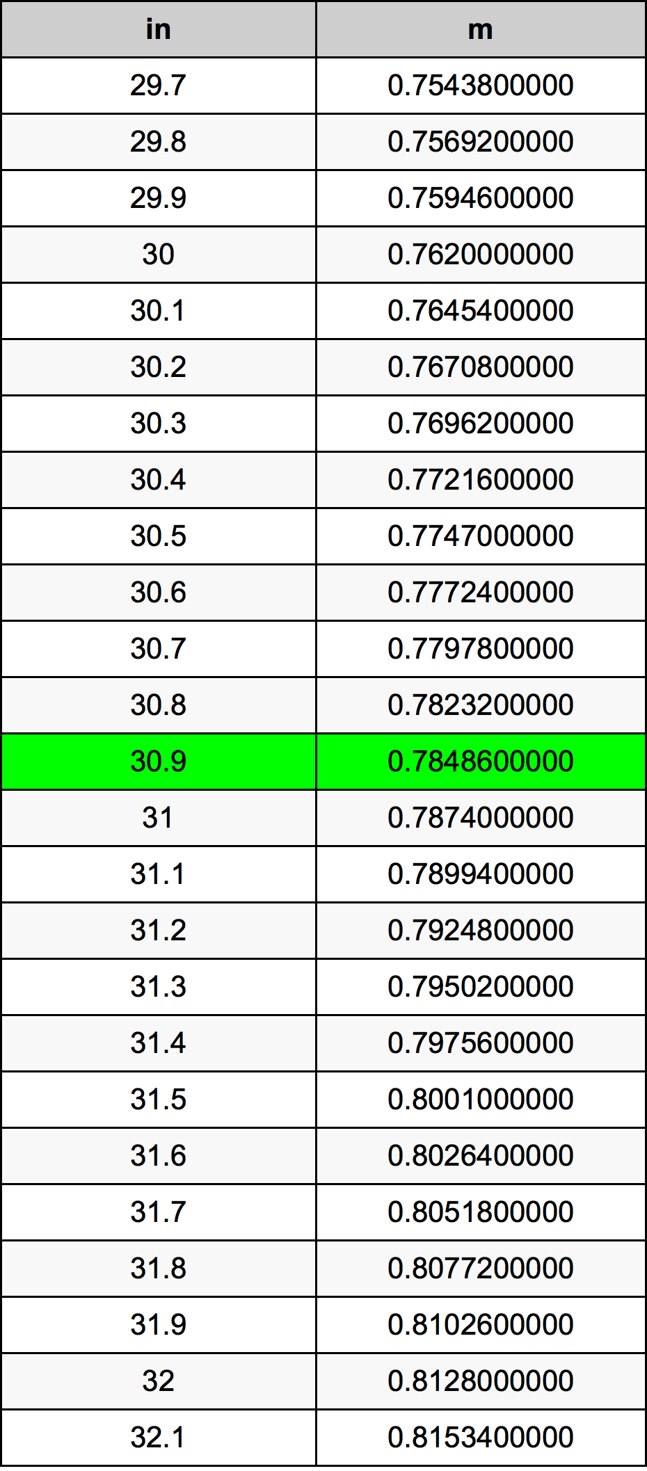 30.9 Inci konversi tabel