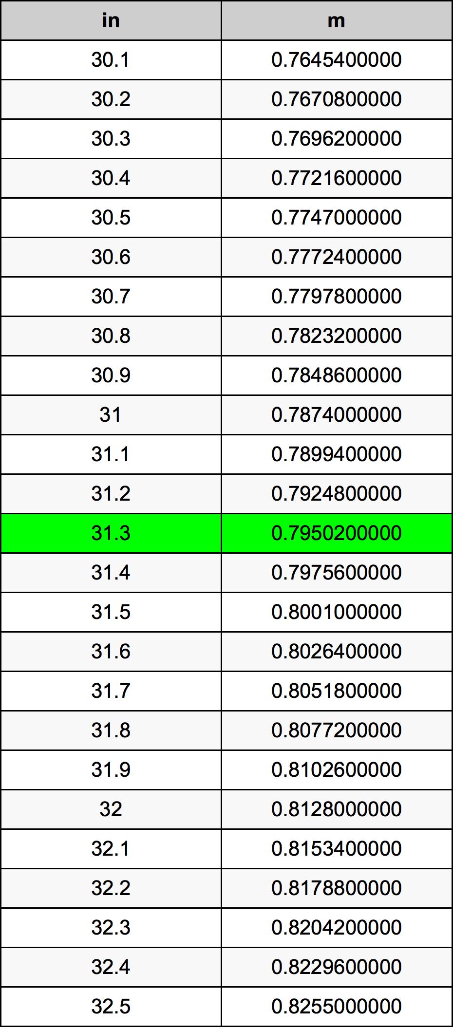 31.3 Palec převodní tabulka