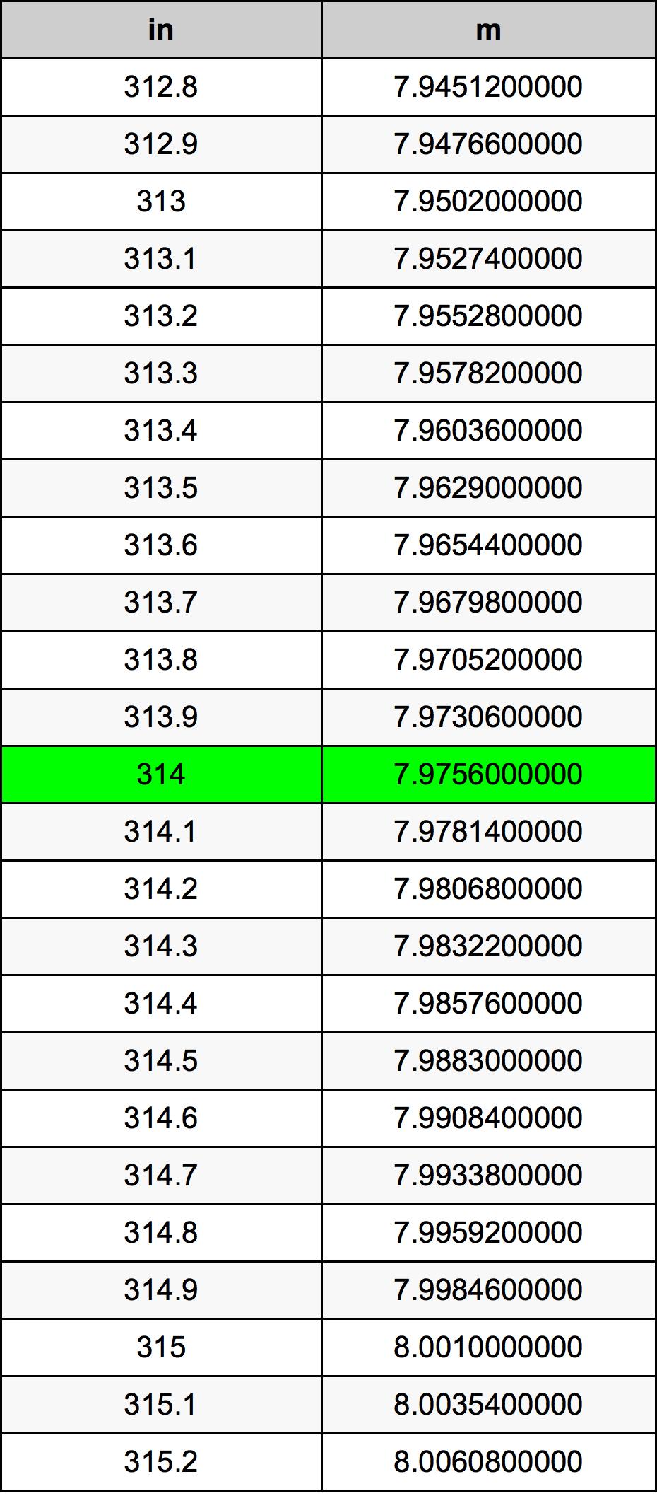 314 بوصة جدول تحويل