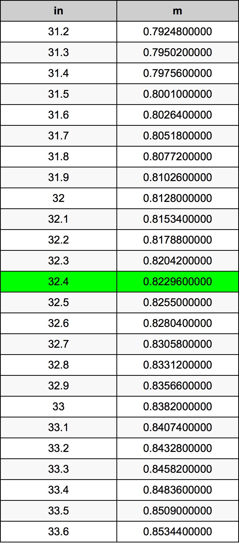32.4 инч Таблица за преобразуване