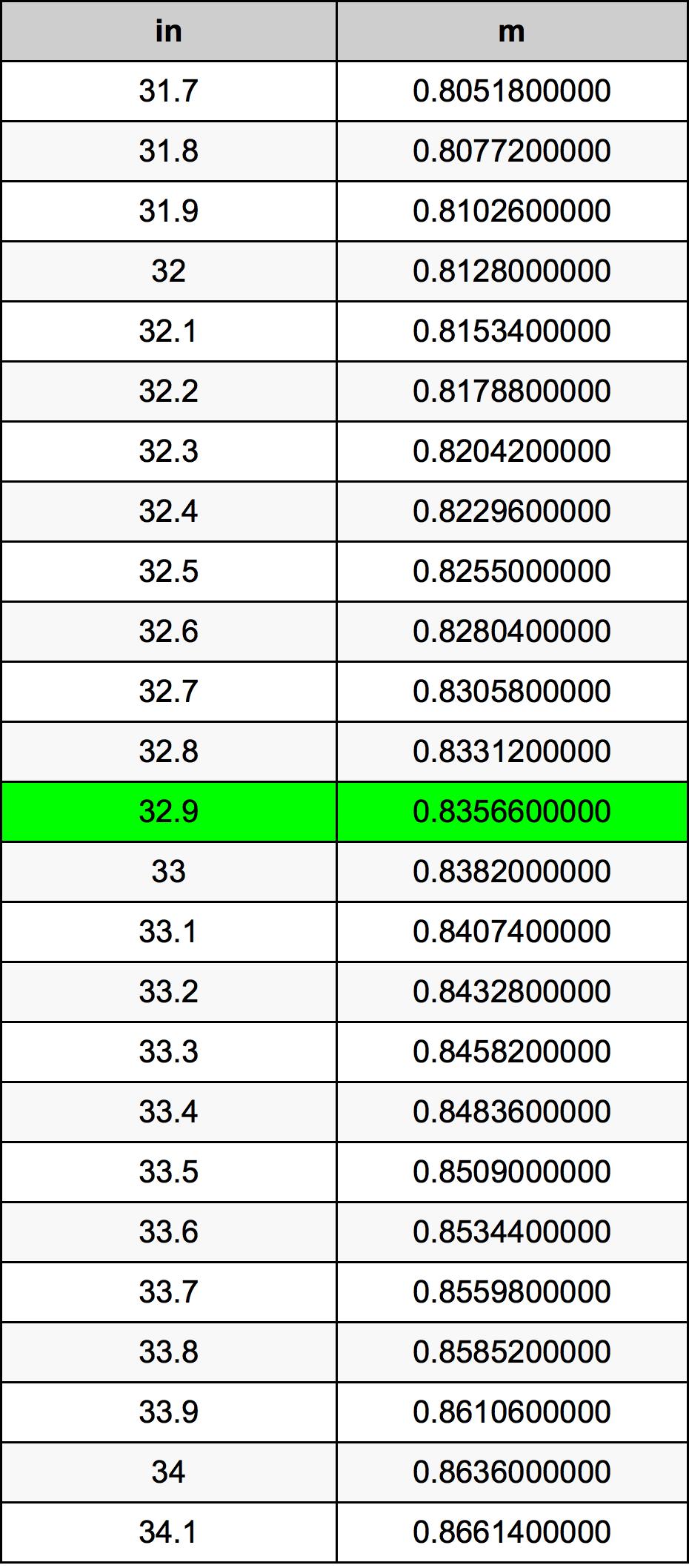 32.9 Pouce table de conversion