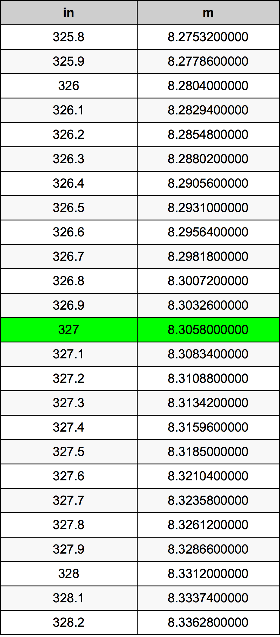 327 дюйм Таблица преобразования