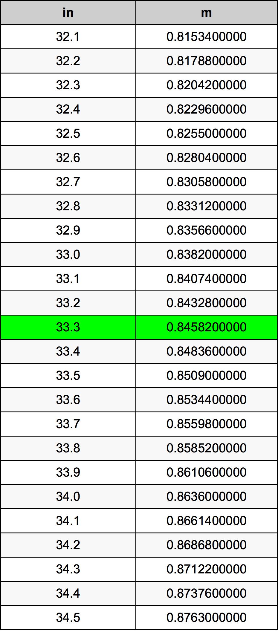 33.3 Palec pretvorbena tabela