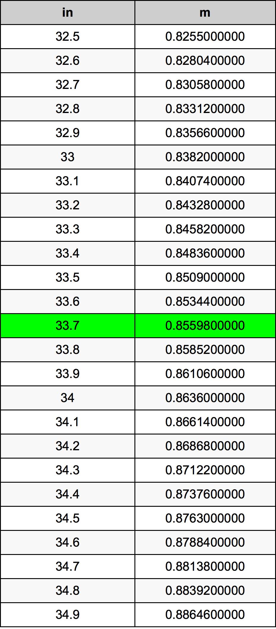 33.7 Inci konversi tabel