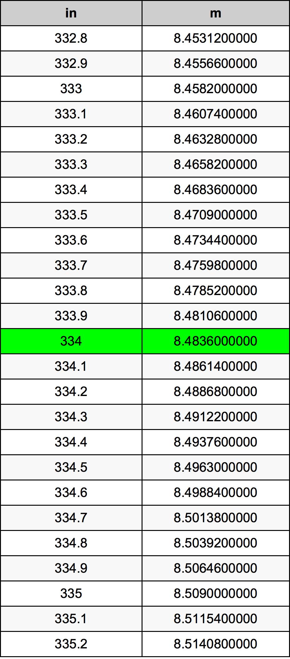 334 дюйм Таблица преобразования