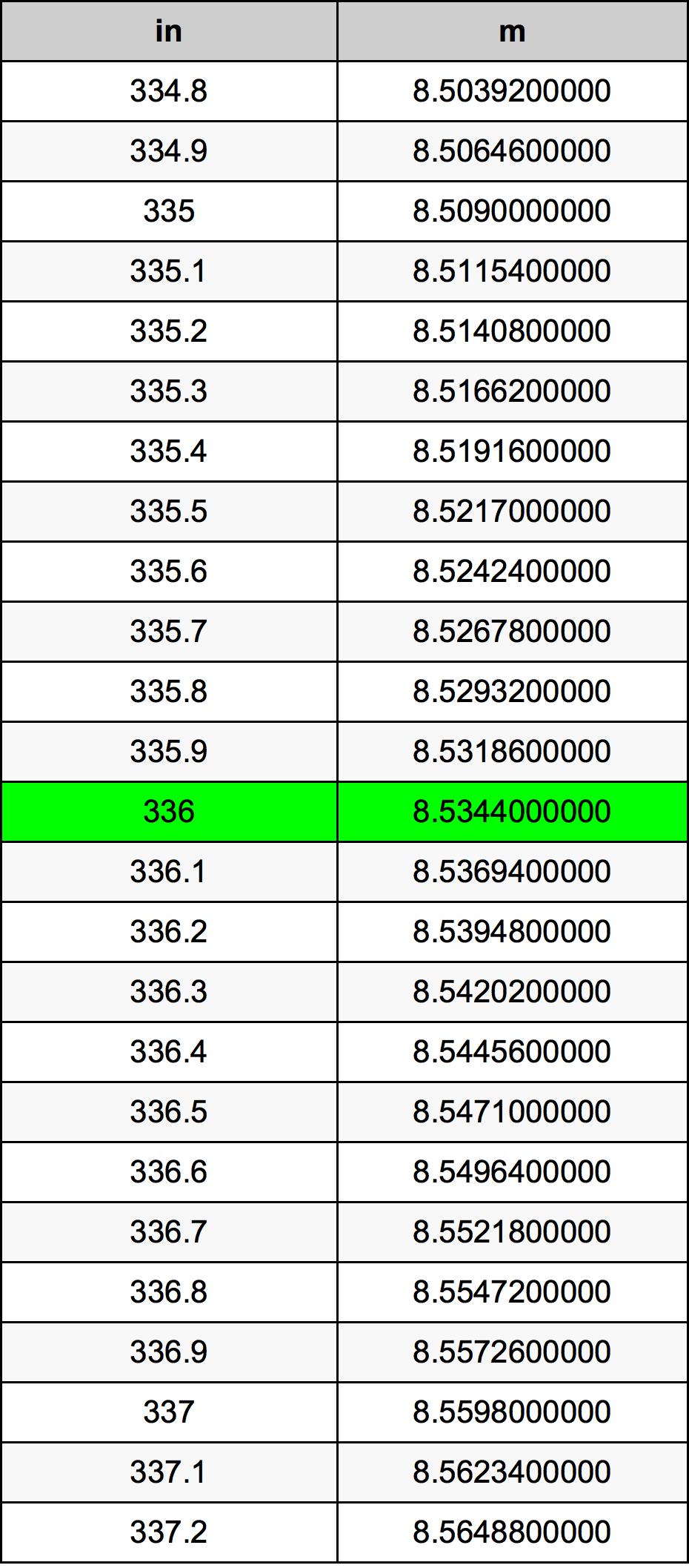 336 Pollice tabella di conversione