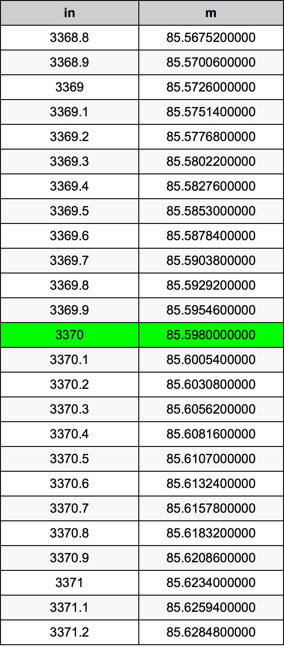 3370 Inci konversi tabel