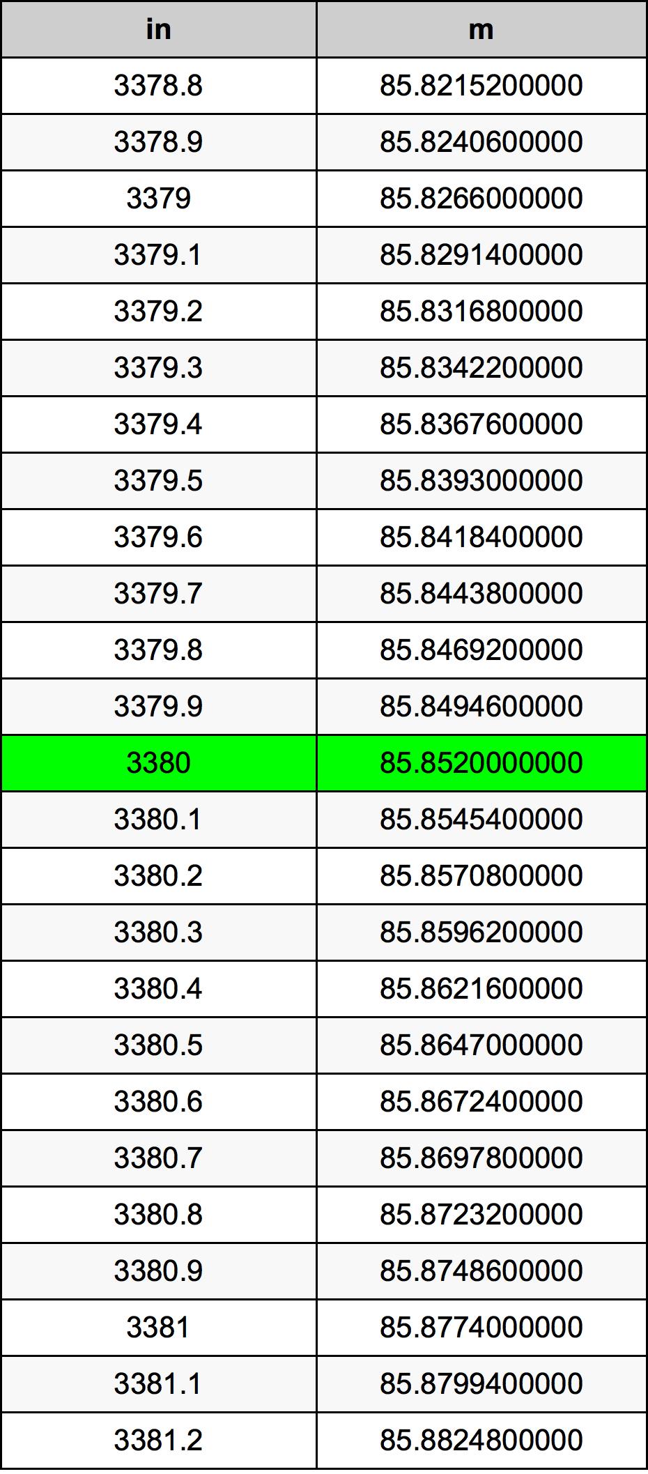 3380インチ換算表