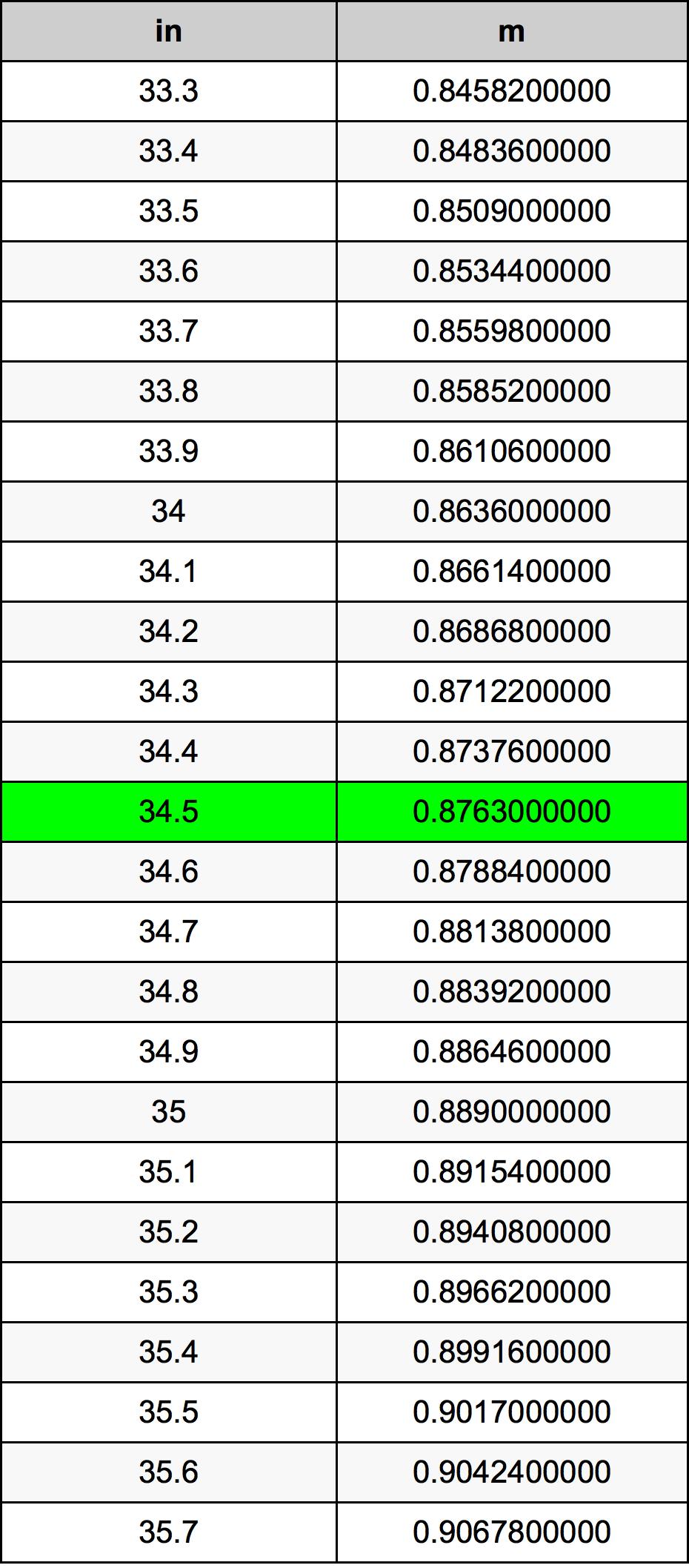34.5 Inch konverteringstabell