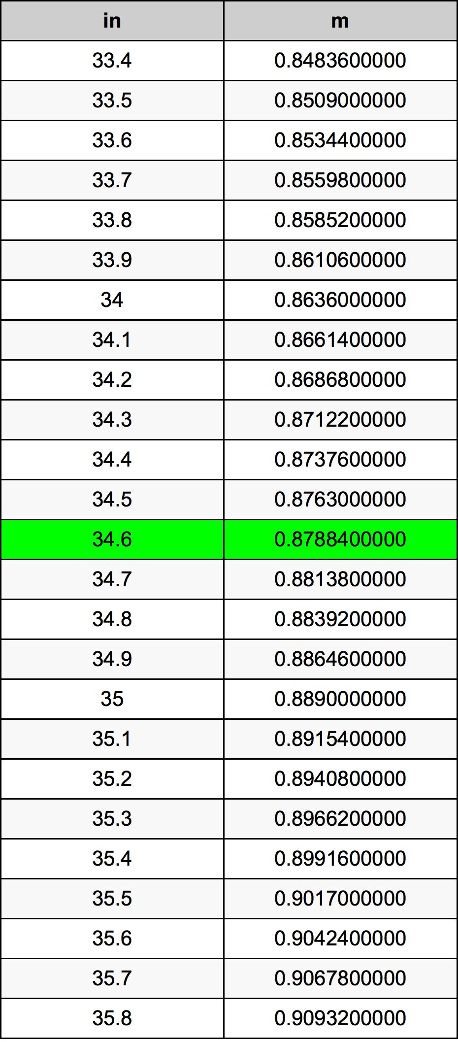 34.6インチ換算表