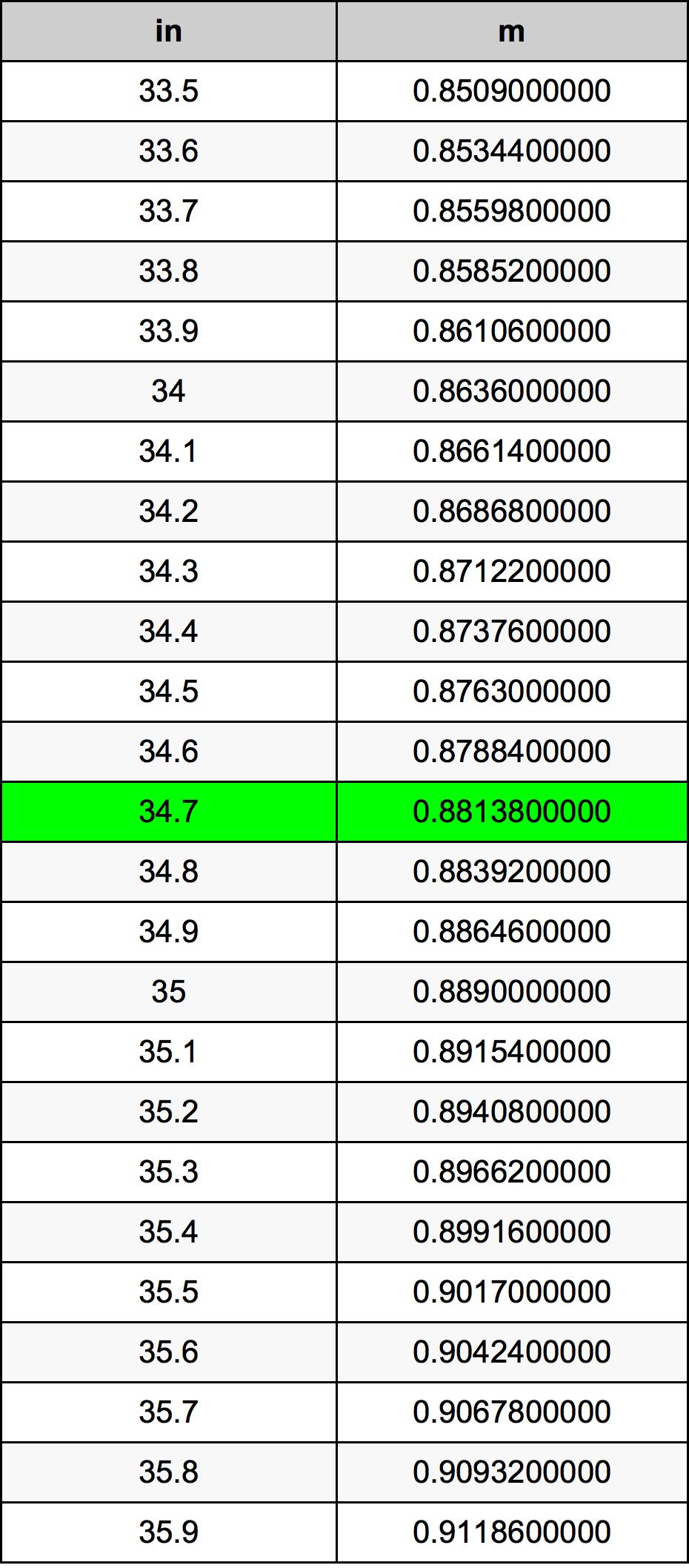 34.7 Inci konversi tabel