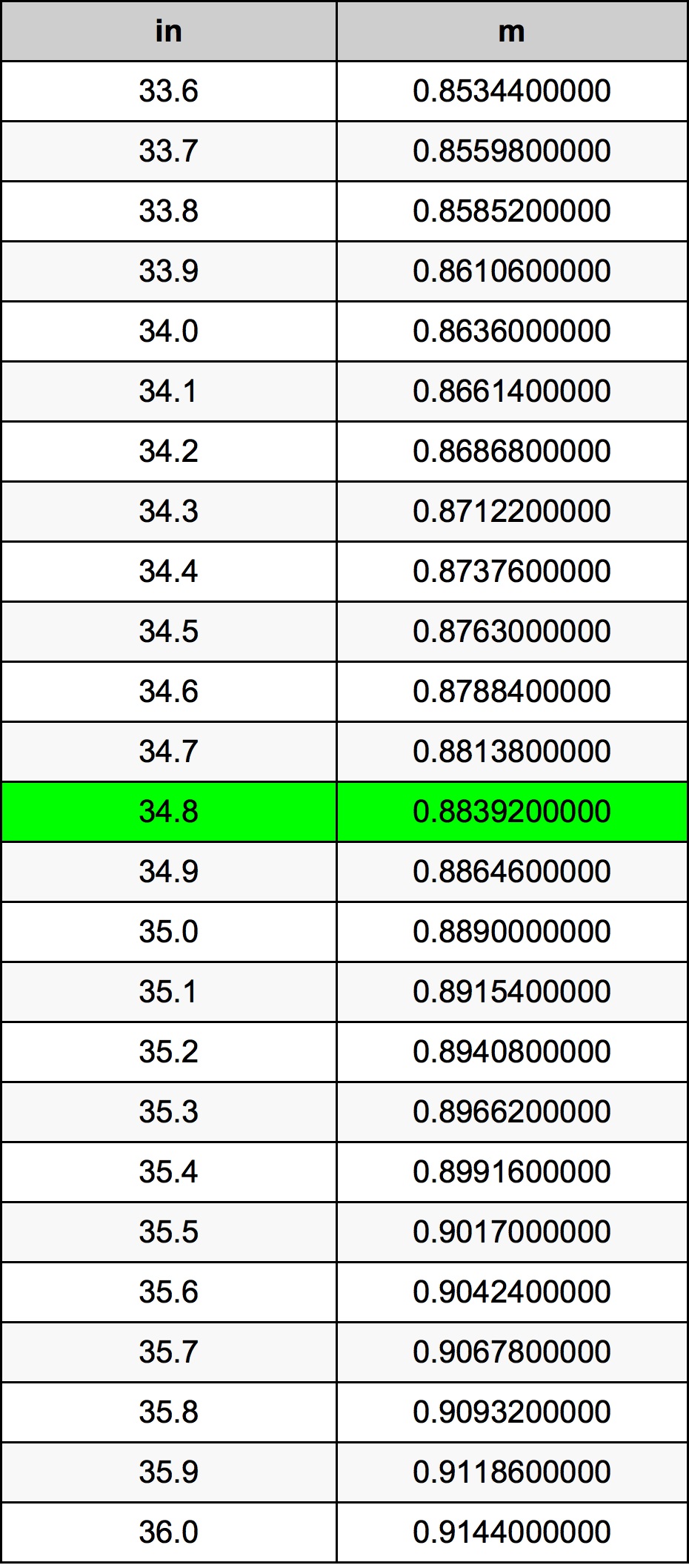 34.8 بوصة جدول تحويل