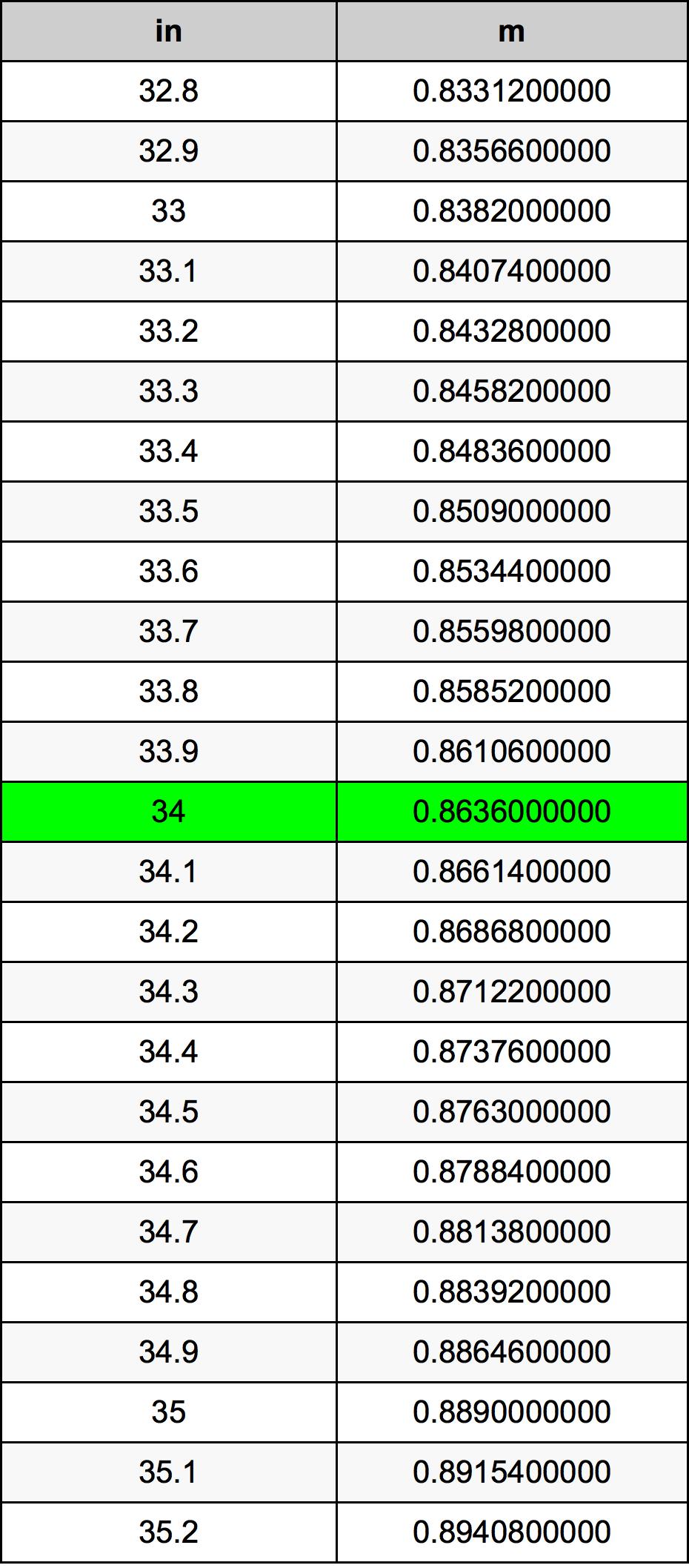 34 дюйм Таблица преобразования