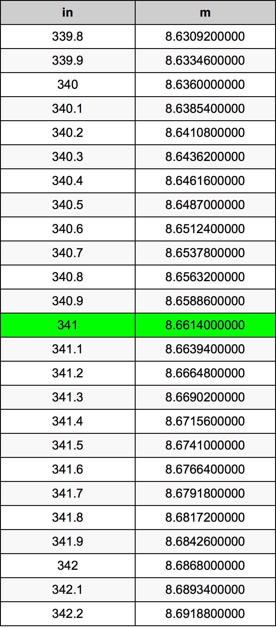 341 дюйм Таблиця перетворення