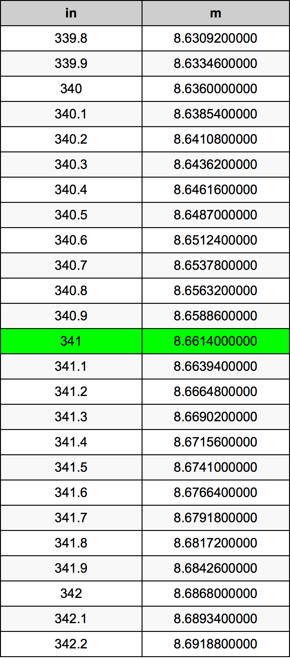 341 дюйм Таблица преобразования