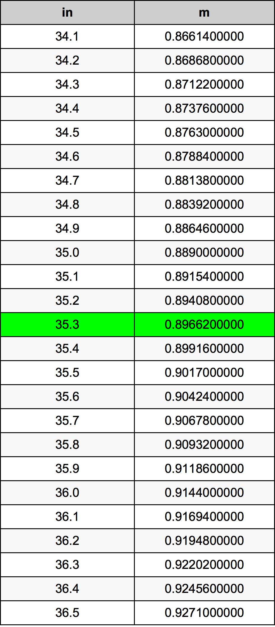 35.3 인치 변환 표
