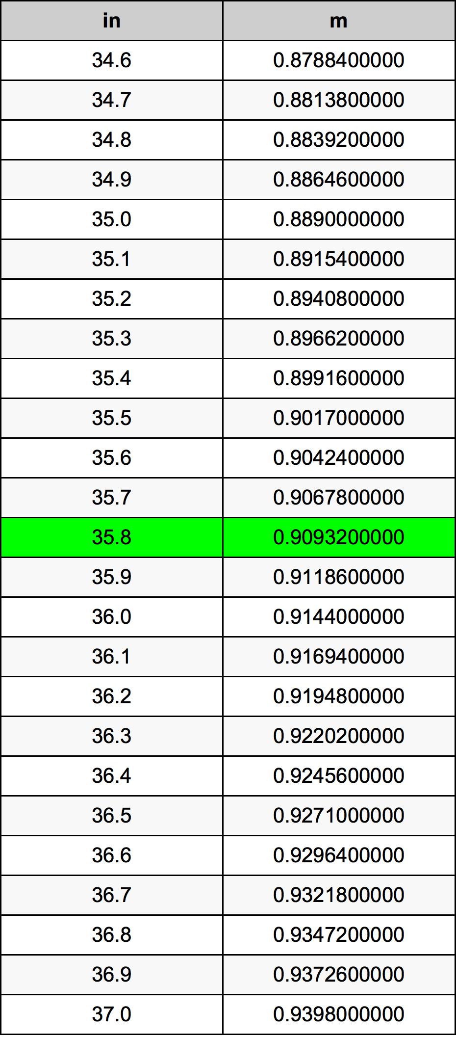 35.8 ίντσα Πίνακας Μετατροπής