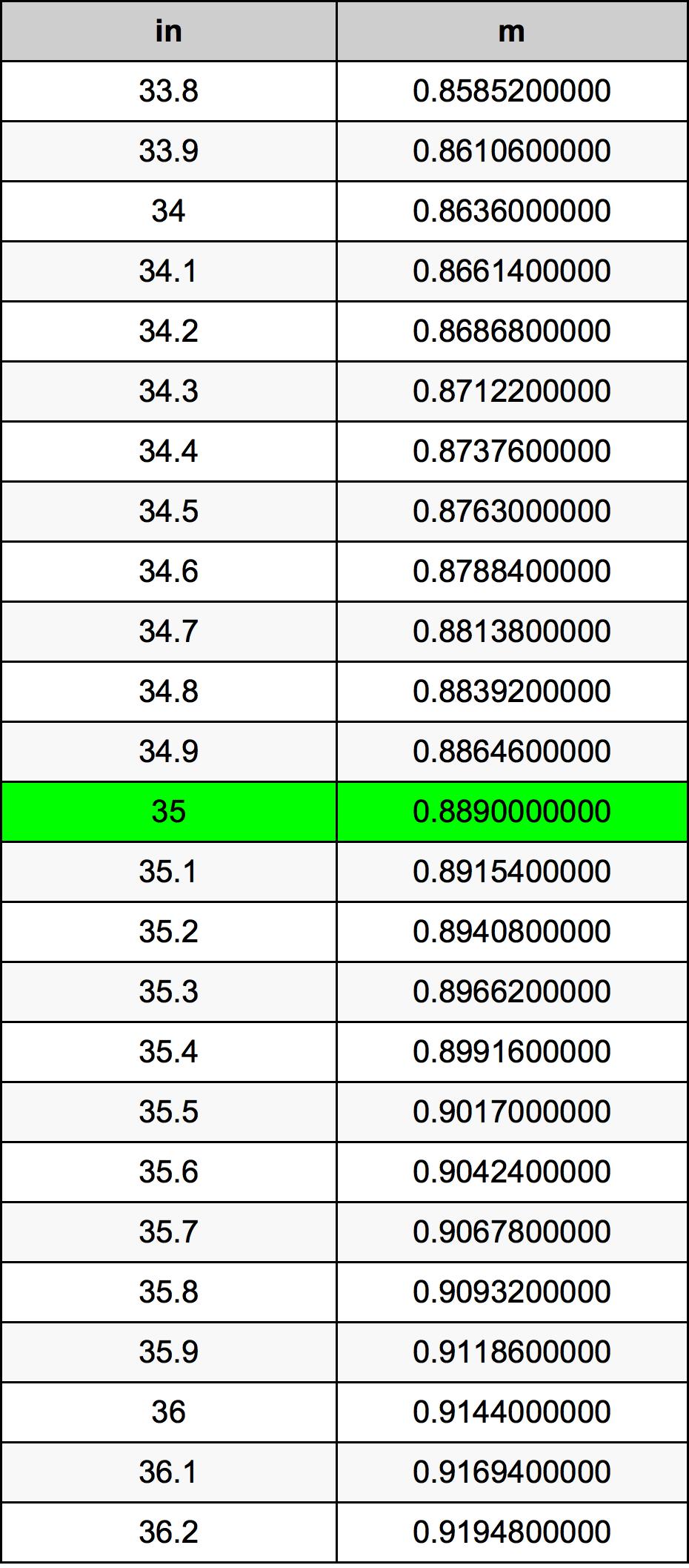 35 Inch konverteringstabell