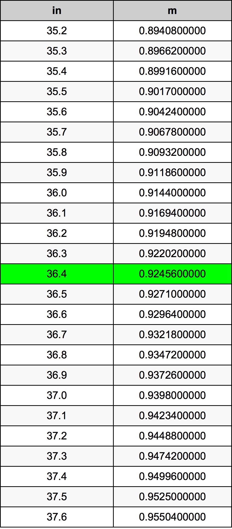 36.4 Pollice tabella di conversione